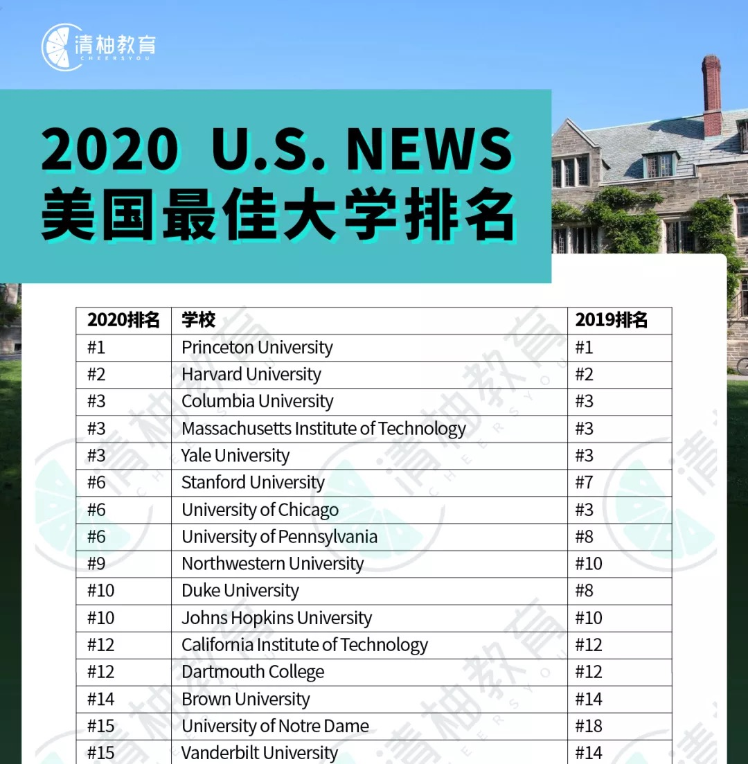 2020 us news national university ranking cheersyou